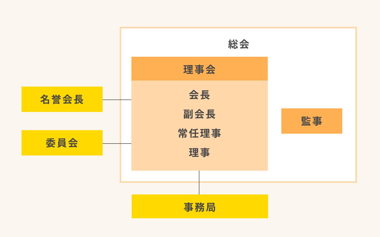 組 織 | 公益社団法人 日本小児保健協会